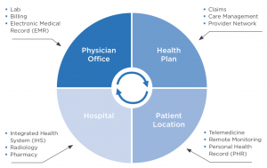 Overview of Clinical Integration