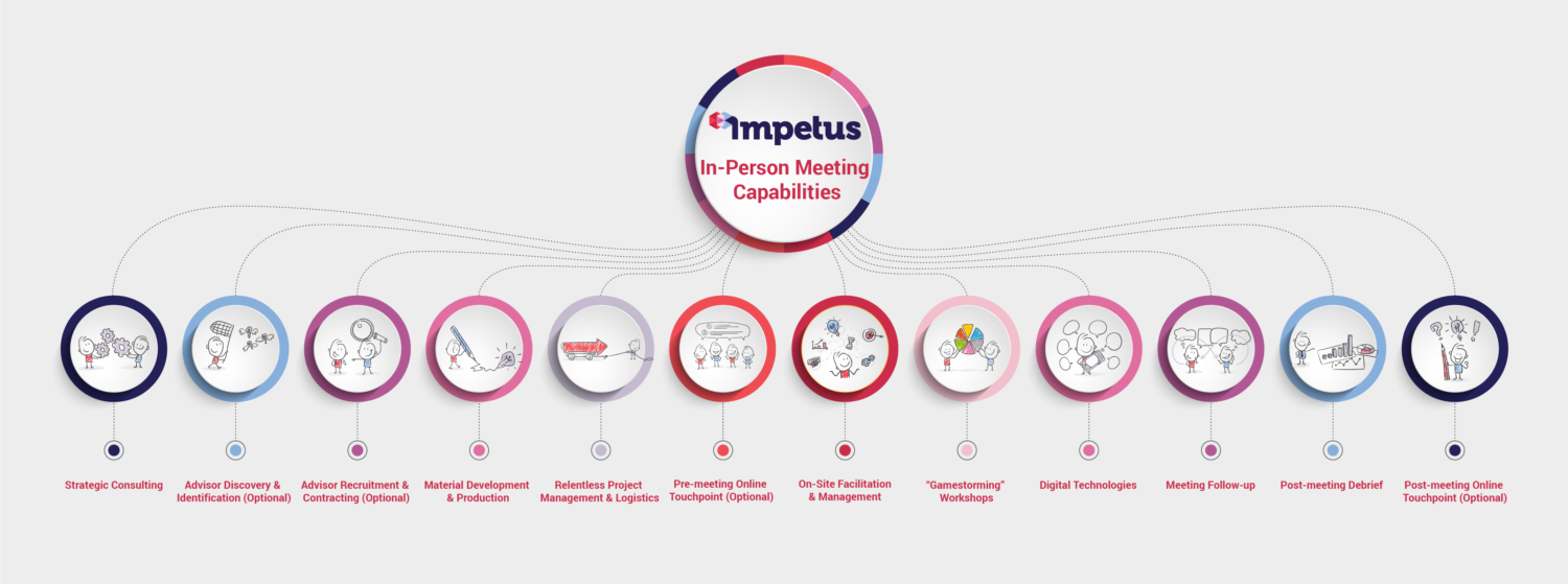 impetus digital meeting logistics capabilities map