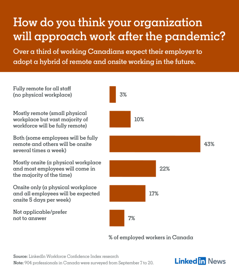Statistics from a LinkedIn survey show that remote work will remain post-COVID-19