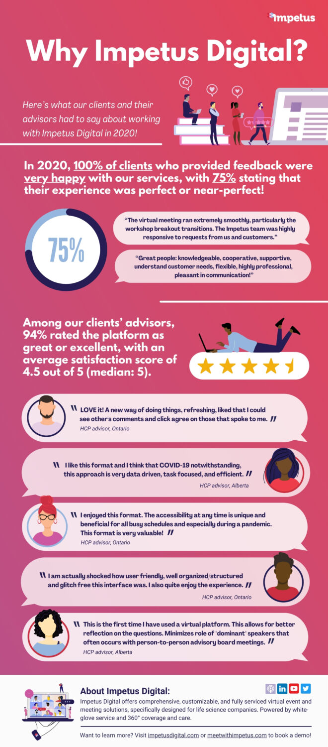 Infographic: Why Impetus Digital?